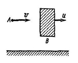 Частица A, двигаясь со скоростью v, ударяется о массивную стенку B... Решение задачи