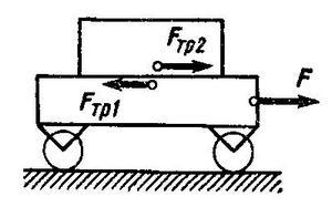 Тележку массой М, на которой лежит груз массой m, тянут с силой F. Найти ускорения тележки и груза. Решение задачи